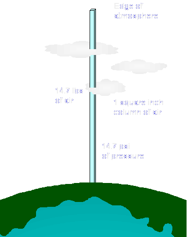 atmospheric pressure In the earths atmosphere, pressure, which is related to the number of molecules  per unit volume, decreases exponentially with altitude thus, if a parcel of air.