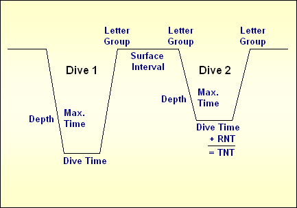 dive profile