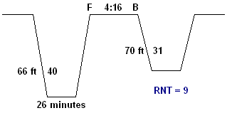 residual nitrogen time profile