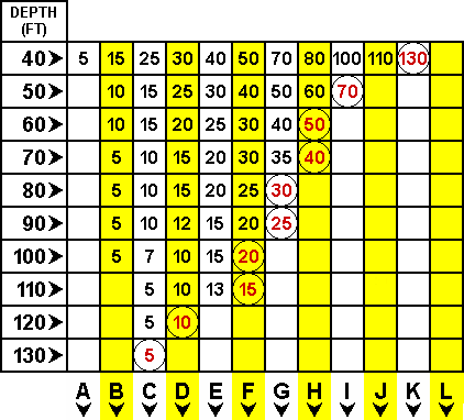 dive table 1