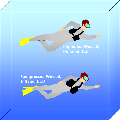 bcd inflation and buoyancy