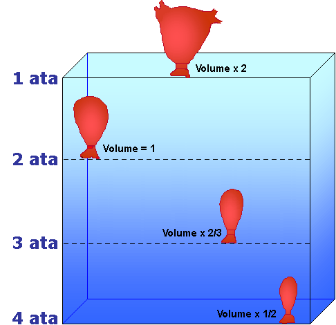 closed air space volume on ascent