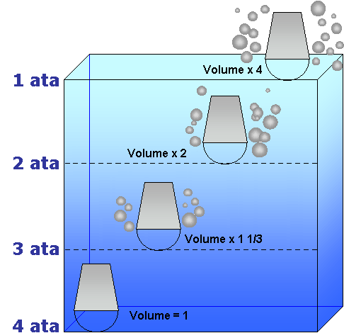 open air space volume on descent